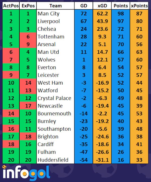 Premier League Tabelle 2012